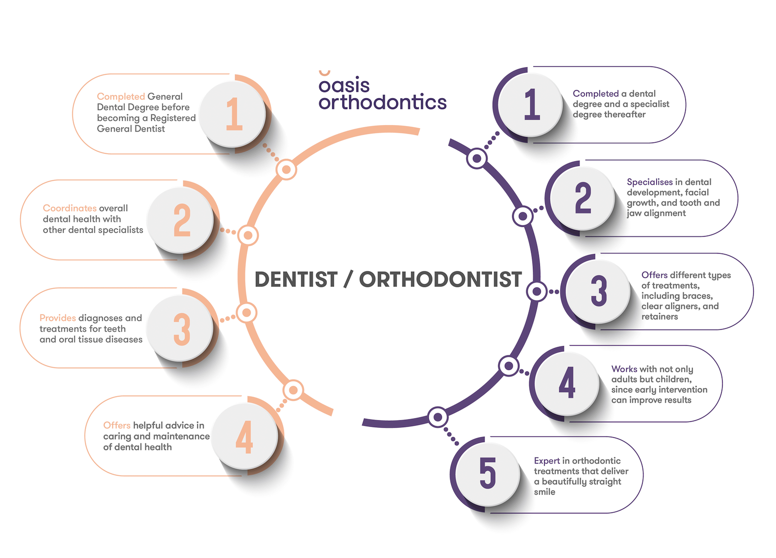 An infographic showing the differences between a Dentist and an Orthodontist.